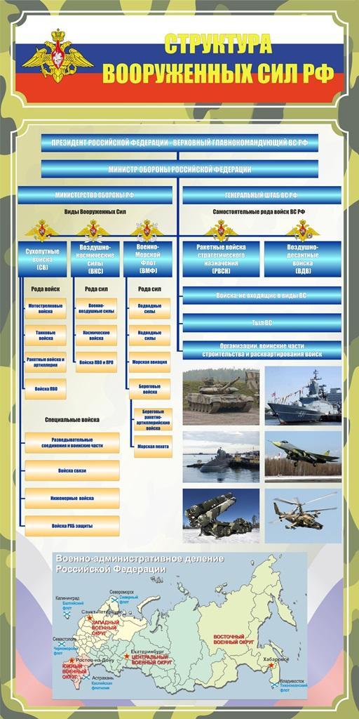 Стенд Структура вооруженных сил РФ